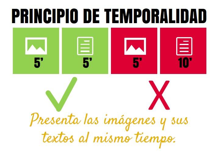 Principio de Temporalidad