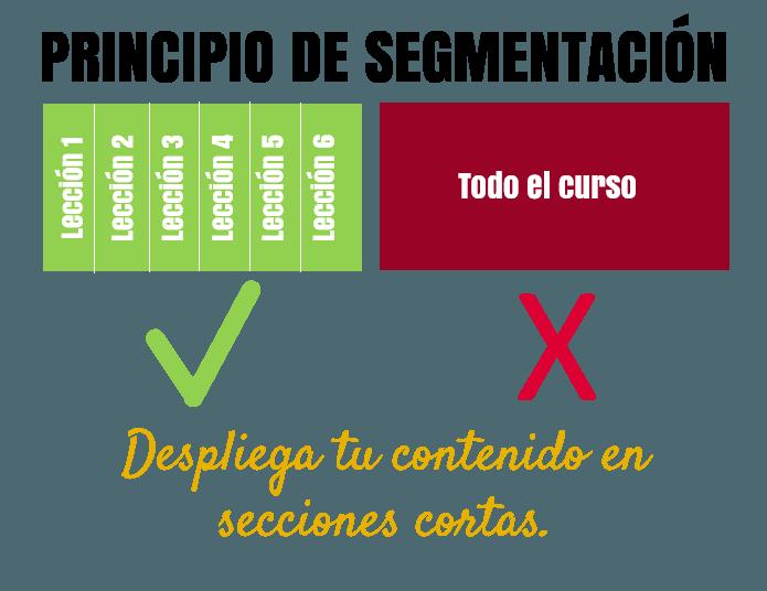 11 principios de aprendizaje multimedia: segmentación