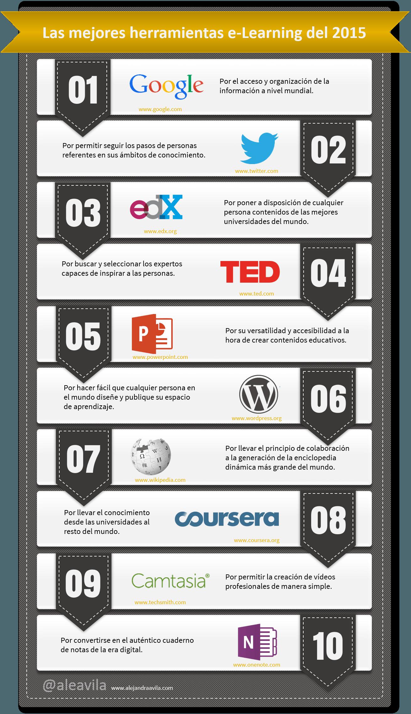 10 herramientas favoritas de e-learning
